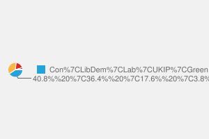 2010 General Election result in St Albans